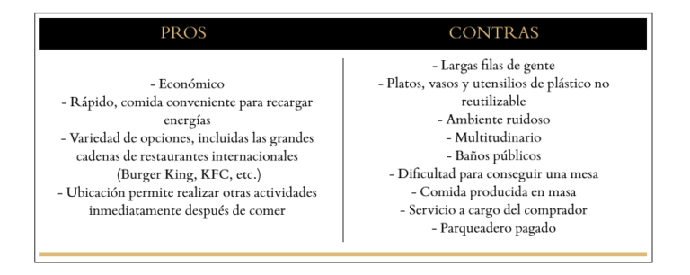 Opciones en los patios de comida en Quito
